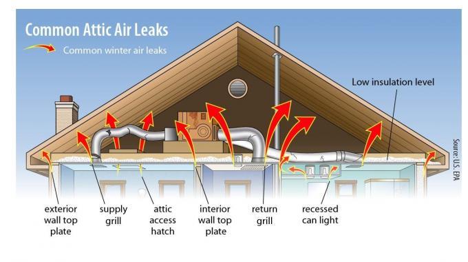 Air Sealing Attic